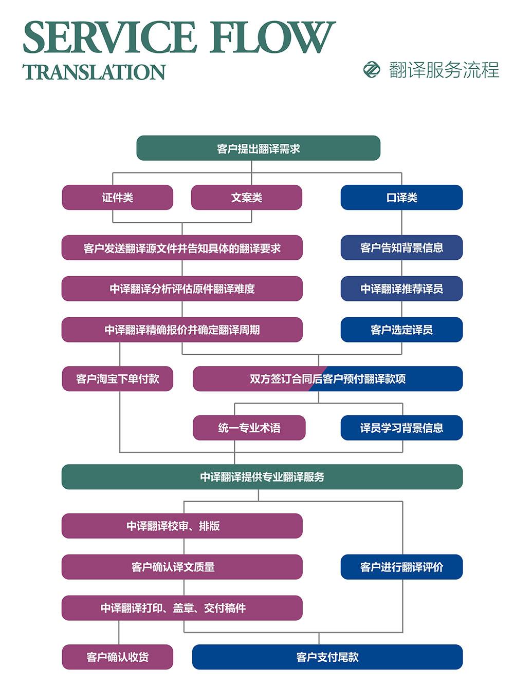 证件翻译流程,文件翻译流程,口译翻译流程.jpg