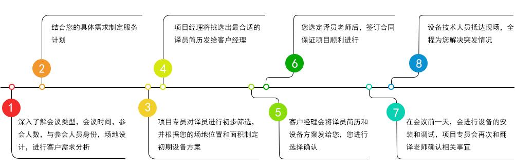 杭州同声传译翻译/杭州同声翻译流程.jpg
